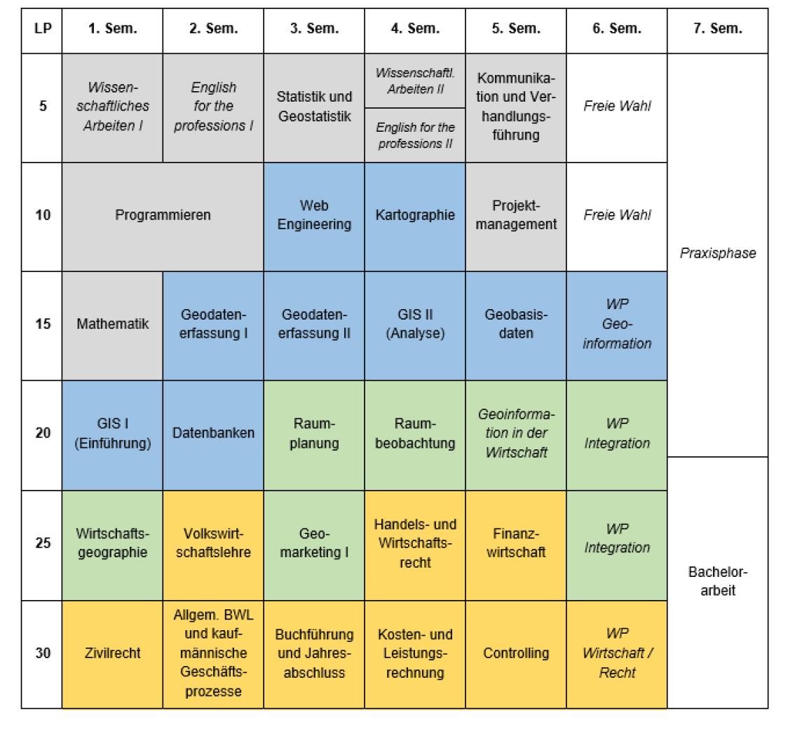 Studienplan 2017 Wirtschaftsingenieurwesen Geoinformation