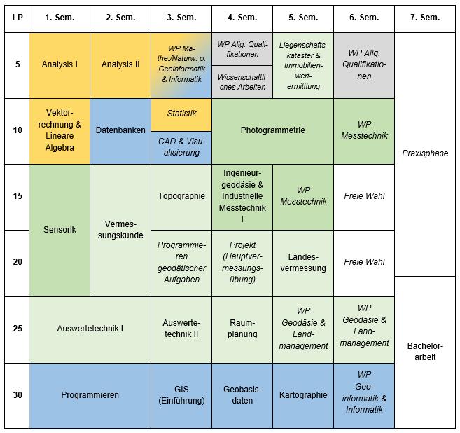 Studienplan Angewandte Geodäsie