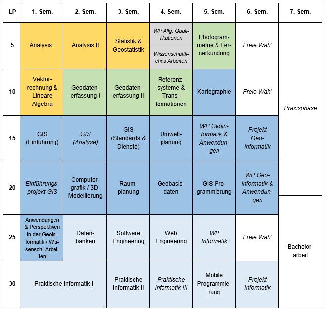 Studienplan Geoinformatik